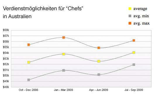 Als koch in australien arbeiten australien blogger for Koch gehalt ausbildung