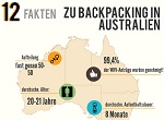 Backpacking Australien: Top-12 Facts