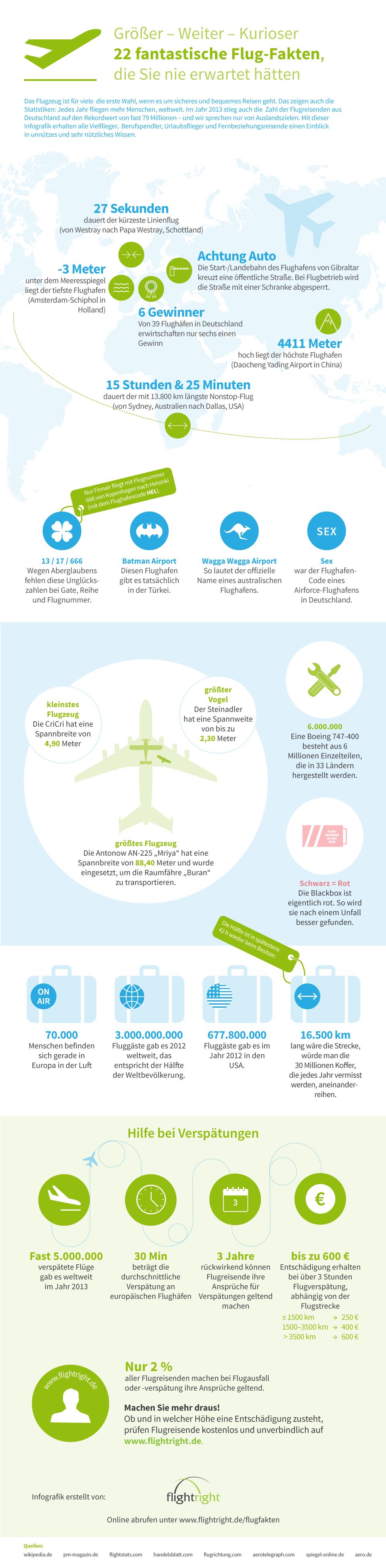 Flugfakten Infografik