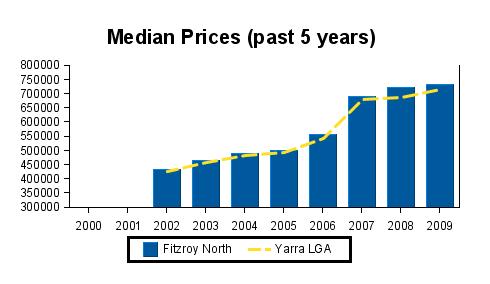 Hauspreise Melbourne - Fitzroy North