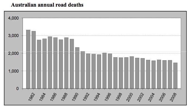 Unfalltote pro Jahr in Australien