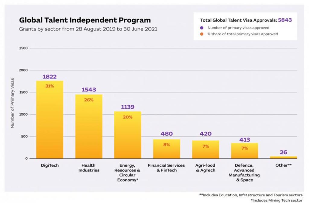 Global Talent Visa (Independent Program Statistik)